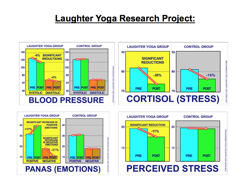 Laughter Yoga LYevidence