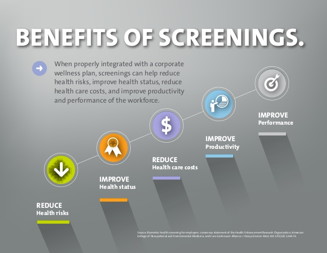 Return on Investment for your Employee Health Screening ...
